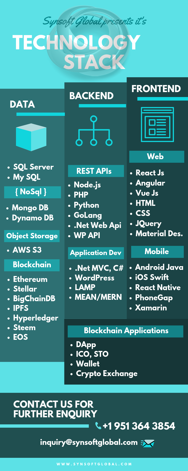 Synsoftglobal Technology Stack