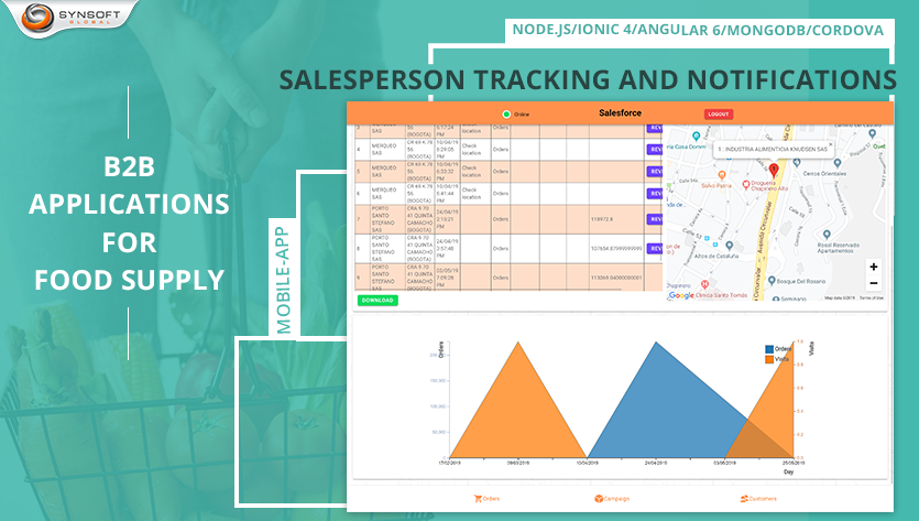 Salesperson Tracking & Notifications